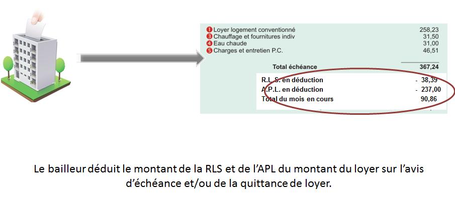 R formes logement apl en secteur locatif social caf - Comment calculer le plafond de ressources caf ...